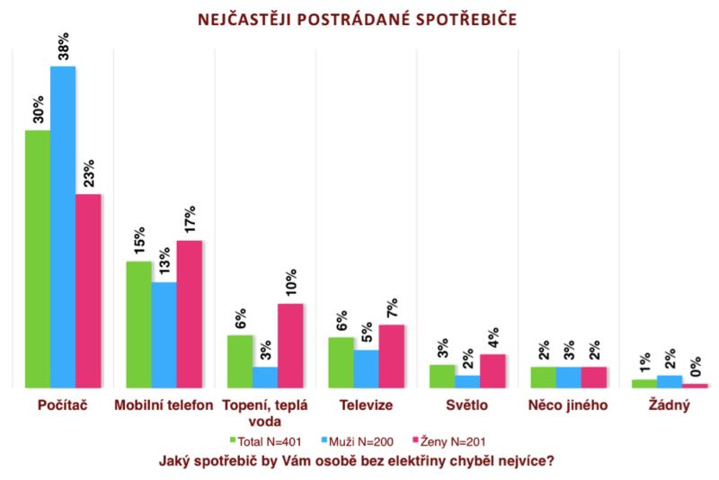 Graf2-nejčastěji postrádané spotřebiče