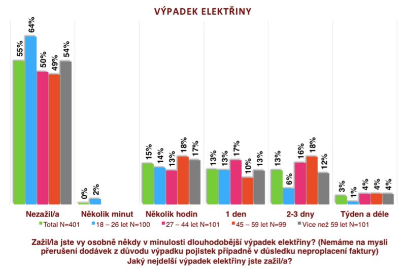 Graf1_nejdelší zažitý výpadek elektřiny