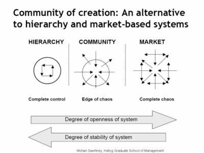 Hierarchyvscommunity_1207_2